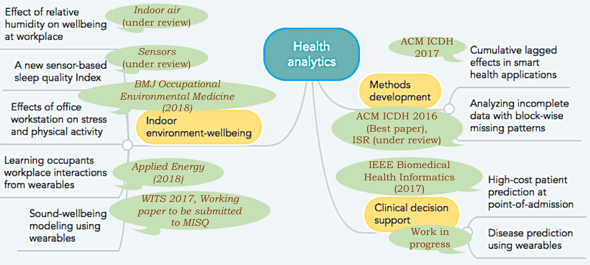 File:Research_conceptMap_KarthikS.png